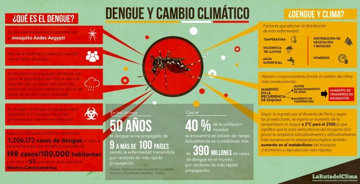 infografia-dengue-y-cambio-climatico